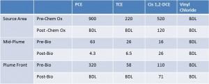 Bioremediation Results