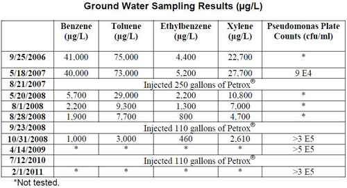 groundwatersampling