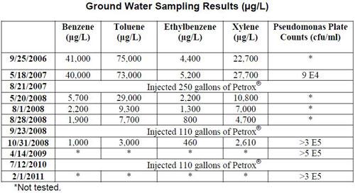 groundwatersampling