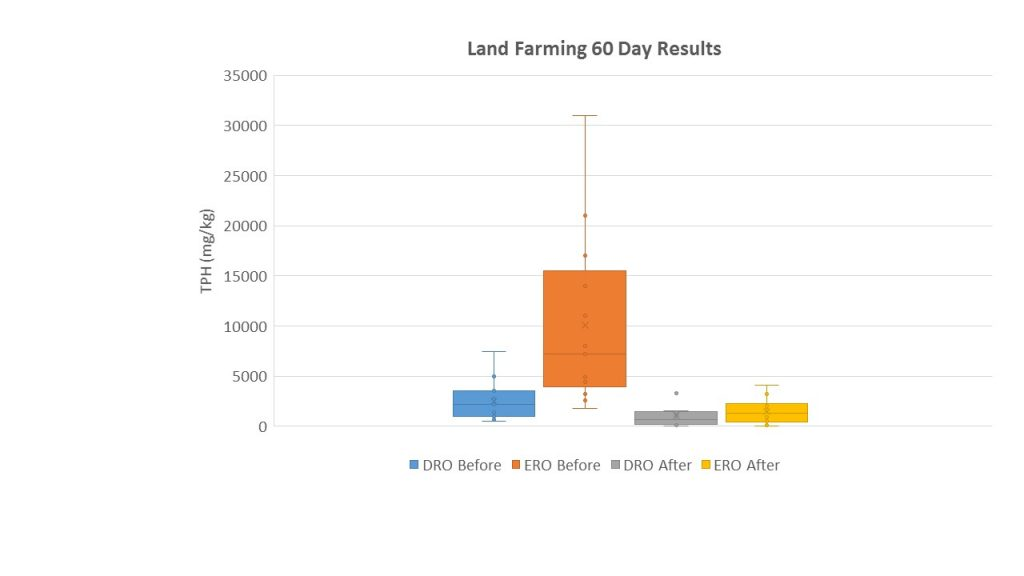 land-farming-results