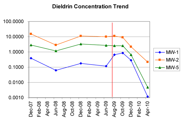 dieldrinconcentrationtrend